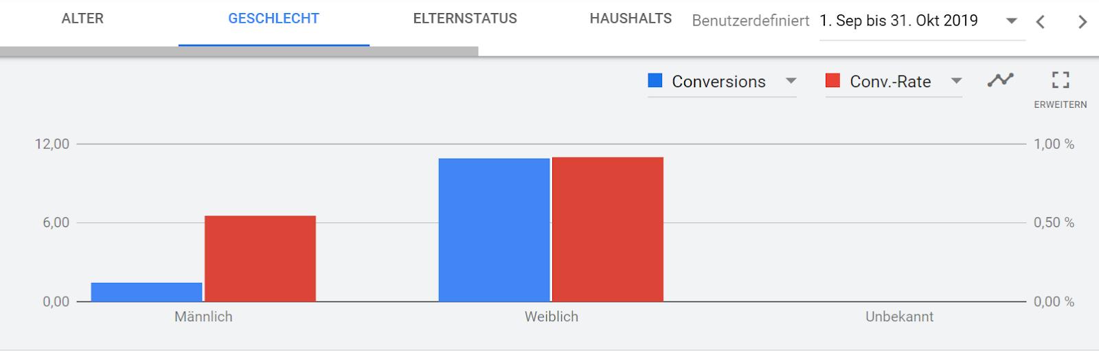 Vergleich Conversion Rate Männer/Frauen
