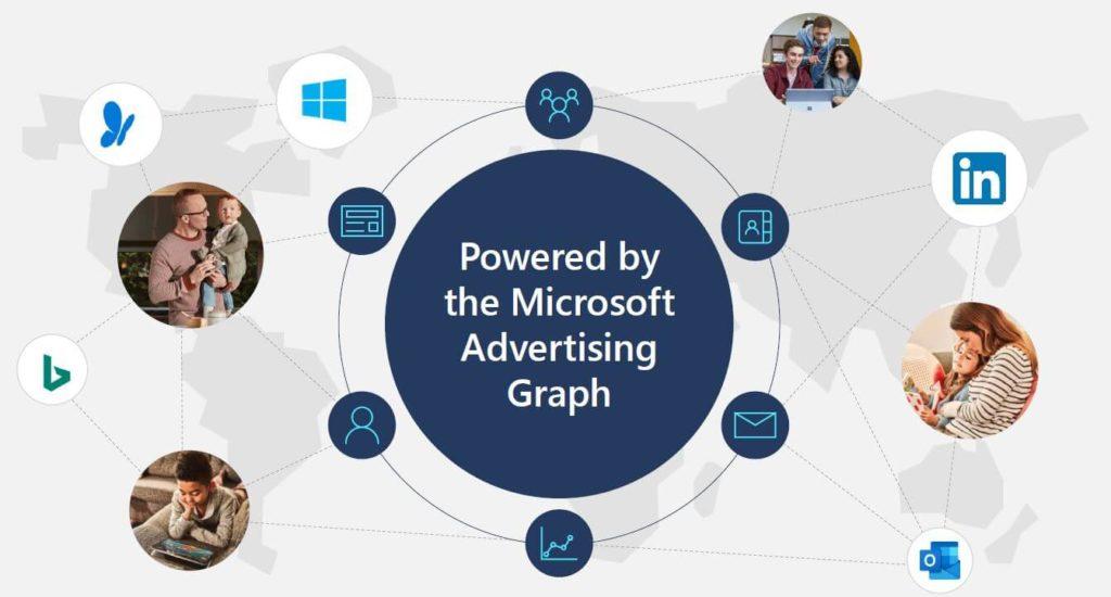 Darstellung des Microsoft Advertising Graphs