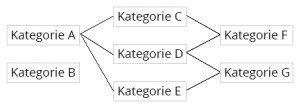 Beispiel-Skizze einer minimalen Kategorie-Struktur