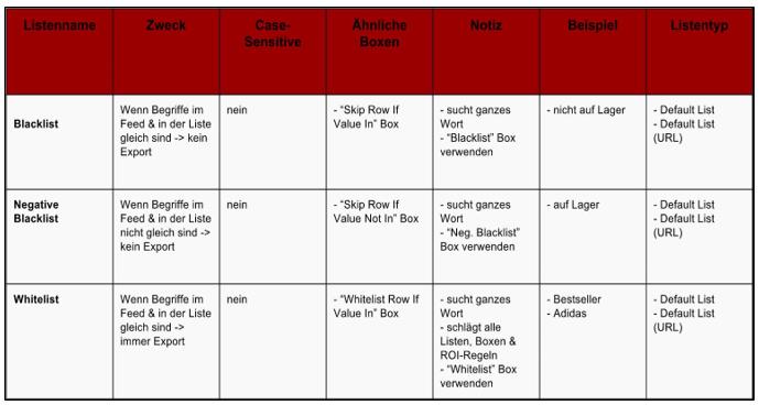Abb. 1: Funktionweise der Blacklist, Negative Blacklist und Whitelist