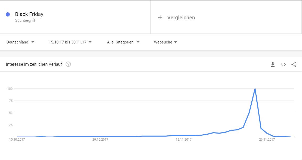 Google Trends Suchvolumen zu Black Friday im E-Commerce